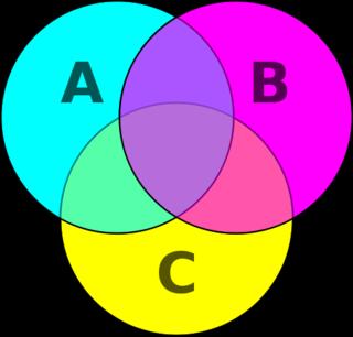 471px-Venn_diagram_cmyk.svg